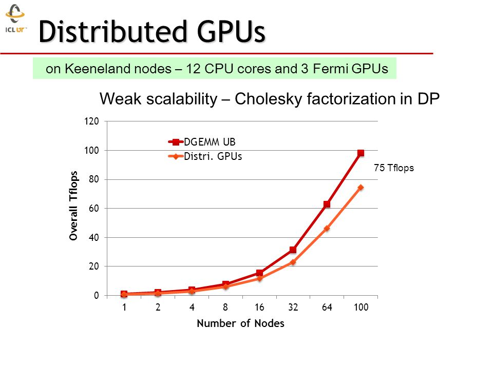 Distributed GPUs 75 Tflops on Keeneland nodes – 12 CPU cores and 3 Fermi GPUs Weak scalability – Cholesky factorization in DP