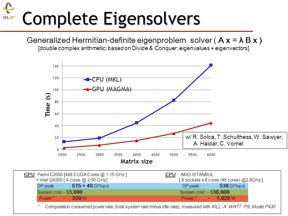 Complete Eigensolvers Generalized Hermitian-definite eigenproblem solver ( A x = λ B x ) [double complex arithmetic; based on Divide & Conquer; eigenvalues + eigenvectors] GPU Fermi C2050 [448 CUDA Cores @ 1.15 GHz ] CPU AMD ISTANBUL + Intel Q9300 [ 4 cores @ 2.50 GHz] [ 8 sockets x 6 cores (48 cores) @2.8GHz ] DP peak 515 + 40 GFlop/s DP peak 538 GFlop/s System cost ~ $ 3,000 System cost ~ $ 30,000 Power * ~ 220 W Power * ~ 1,022 W * Computation consumed power rate (total system rate minus idle rate), measured with KILL A WATT PS, Model P430 w/ R.