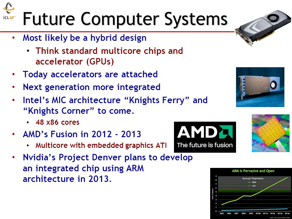 Future Computer Systems Most likely be a hybrid design Think standard multicore chips and accelerator (GPUs) Today accelerators are attached Next gene