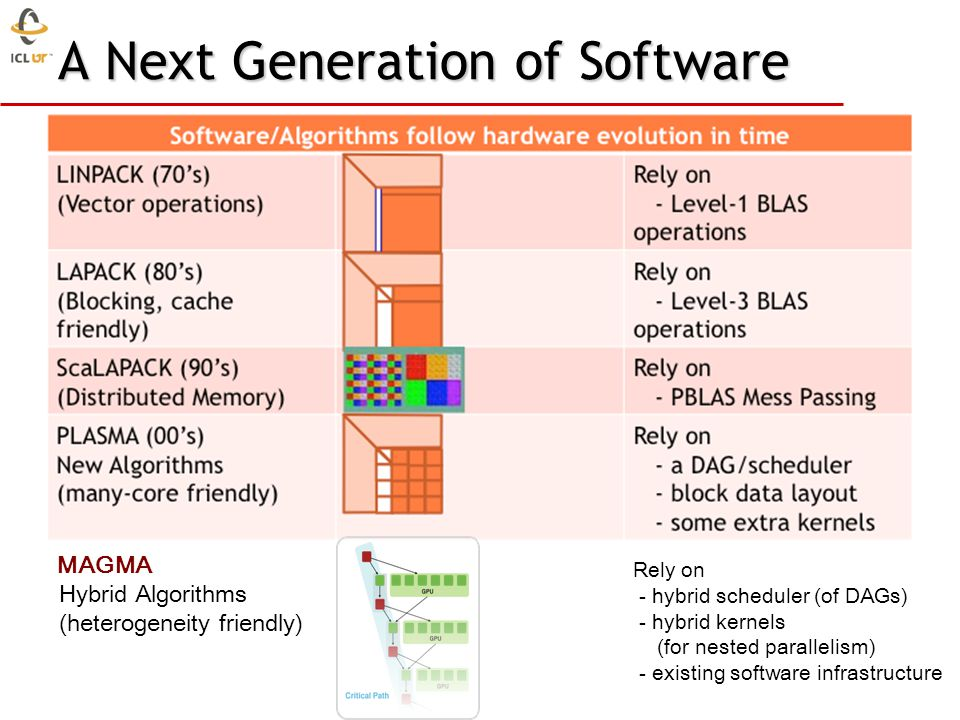 Those new algorithms - have a very low granularity, they scale very well (multicore, petascale computing, … ) - removes of dependencies among the tasks, (multicore, distributed computing) - avoid latency (distributed computing, out-of-core) - rely on fast kernels Those new algorithms need new kernels and rely on efficient scheduling algorithms.