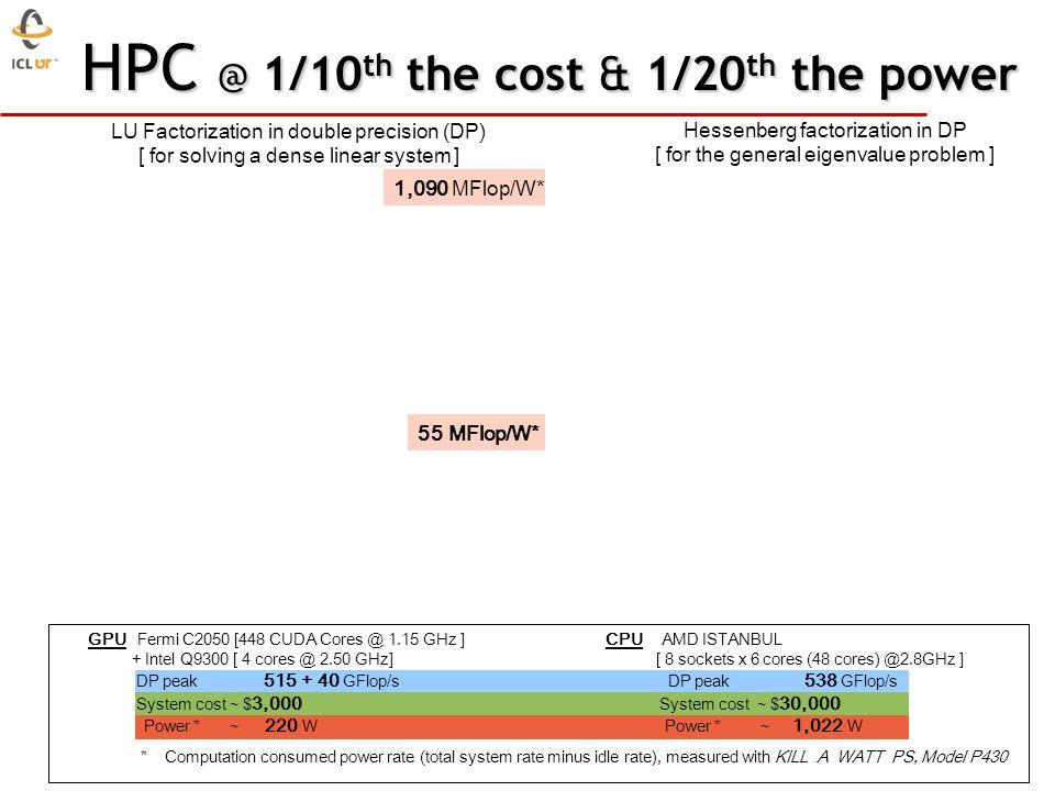 A QR for GPU + Multicore