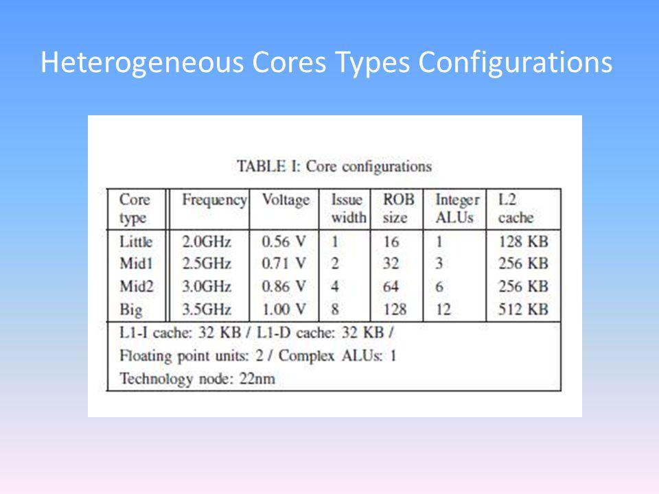 Heterogeneous Cores Types Configurations