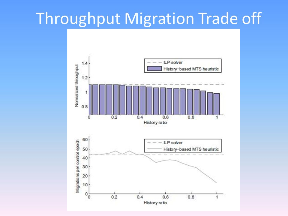 Throughput Migration Trade off