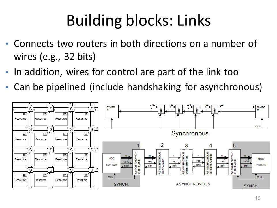 10 Building blocks: Links Connects two routers in both directions on a number of wires (e.g., 32 bits) In addition, wires for control are part of the
