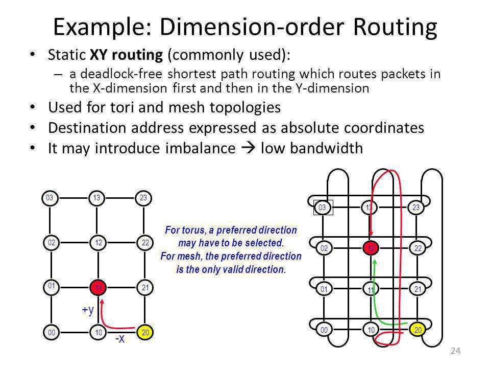 Example: Dimension-order Routing Static XY routing (commonly used): – a deadlock-free shortest path routing which routes packets in the X-dimension fi