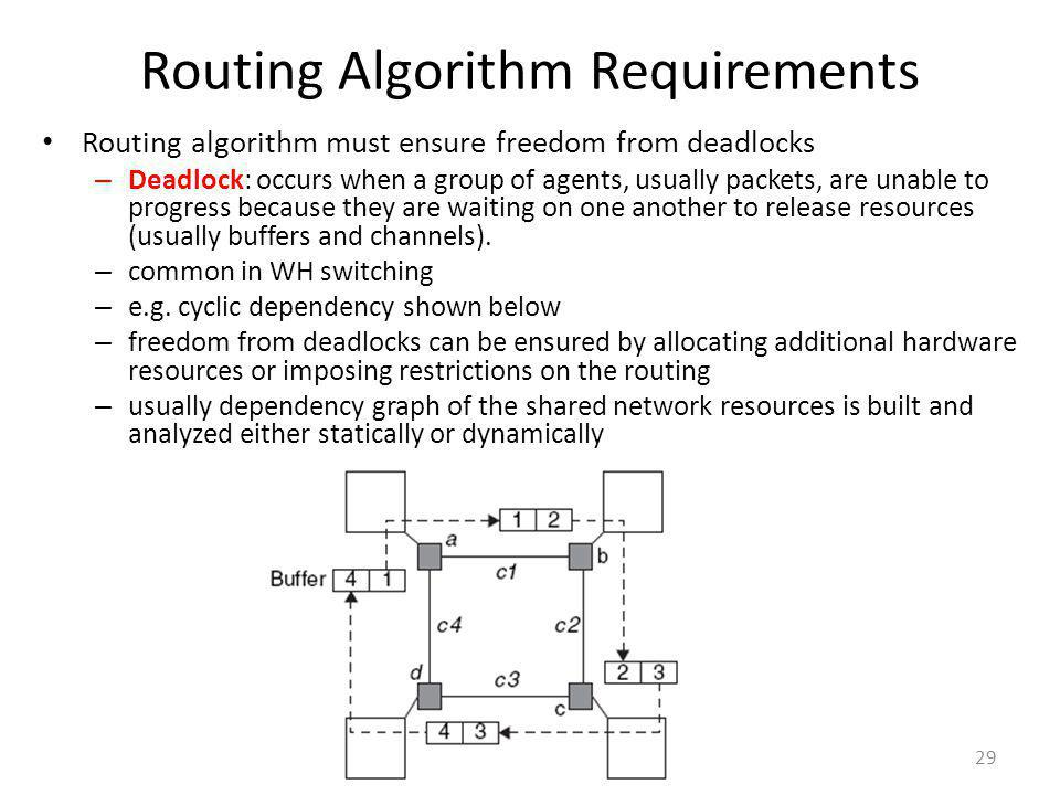 Routing Algorithm Requirements Routing algorithm must ensure freedom from deadlocks – Deadlock: occurs when a group of agents, usually packets, are un