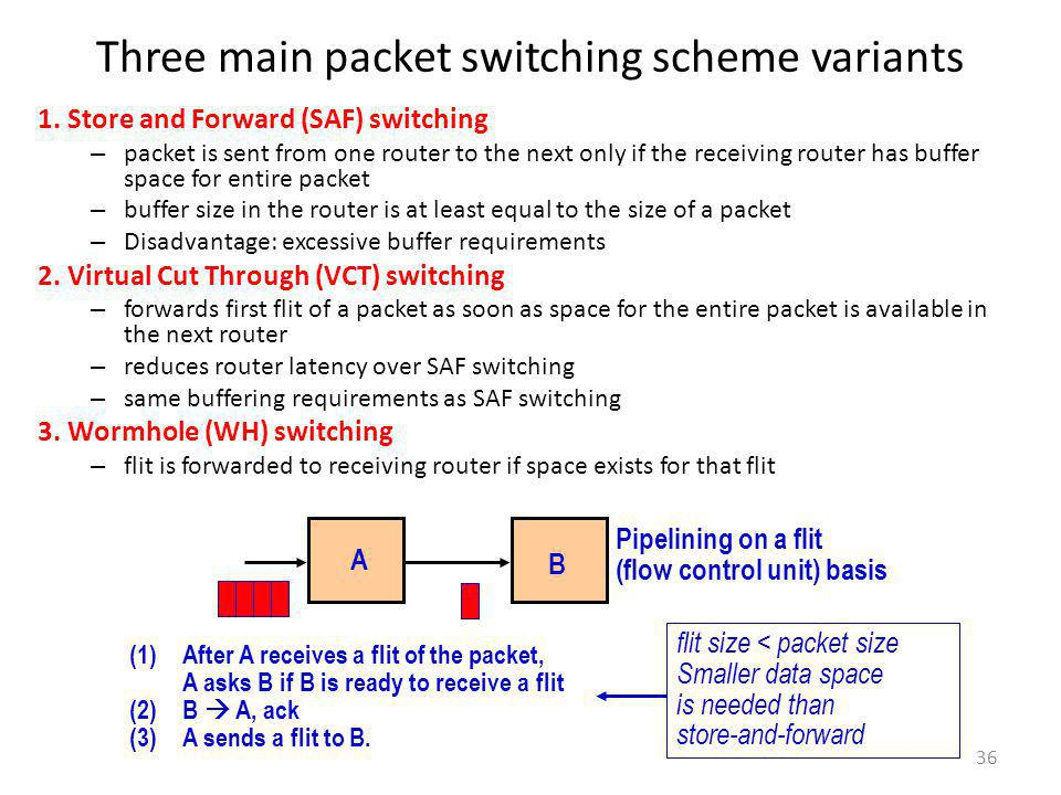 36 Three main packet switching scheme variants 1. Store and Forward (SAF) switching – packet is sent from one router to the next only if the receiving