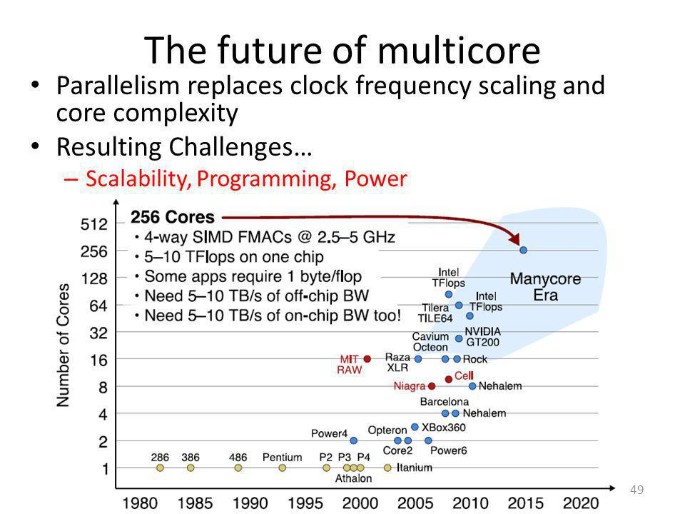 49 The future of multicore Parallelism replaces clock frequency scaling and core complexity Resulting Challenges… – Scalability, Programming, Power