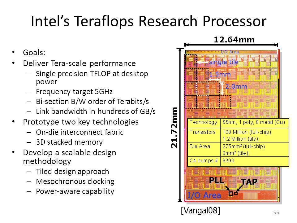 Intels Teraflops Research Processor Goals: Deliver Tera-scale performance – Single precision TFLOP at desktop power – Frequency target 5GHz – Bi-secti