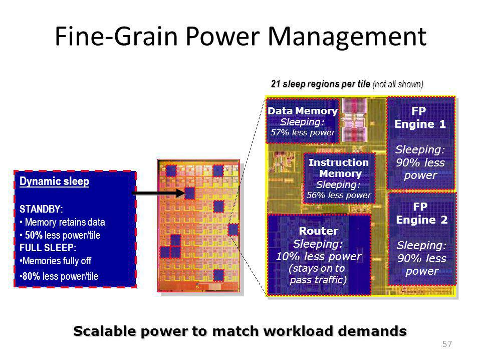 Fine-Grain Power Management 57 Scalable power to match workload demands Dynamic sleep STANDBY: Memory retains data 50% less power/tile FULL SLEEP: Mem