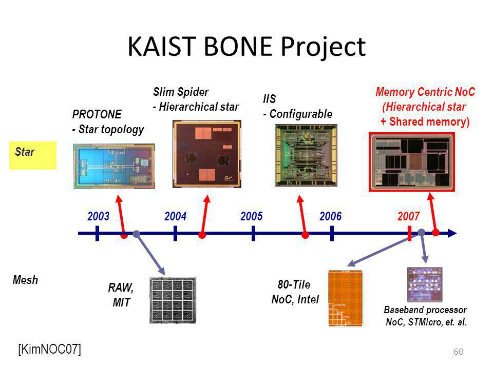 KAIST BONE Project 60 20032004200520062007 PROTONE - Star topology Slim Spider - Hierarchical star Memory Centric NoC (Hierarchical star + Shared memo