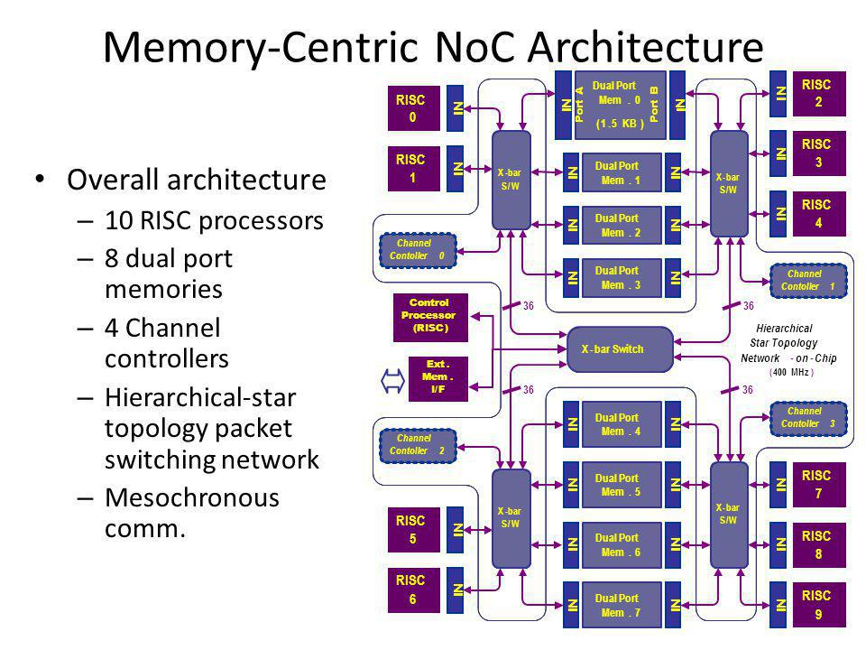 Memory-Centric NoC Architecture Overall architecture – 10 RISC processors – 8 dual port memories – 4 Channel controllers – Hierarchical-star topology