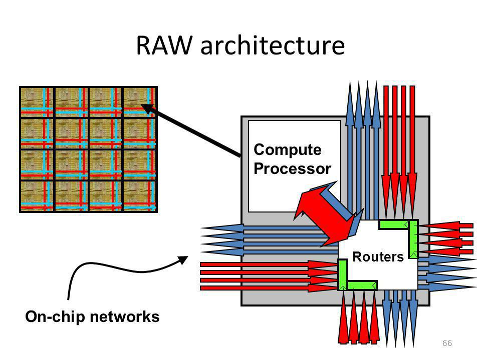 RAW architecture 66 Compute Processor Routers On-chip networks