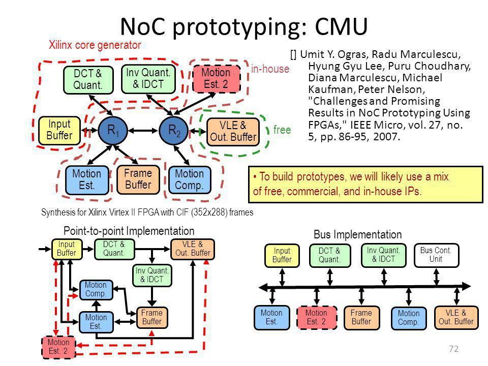 NoC prototyping: CMU 72 Motion Est. 2 Frame Buffer Input Buffer DCT & Quant. VLE & Out. Buffer Motion Comp. Motion Est. Inv Quant. & IDCT Point-to-poi