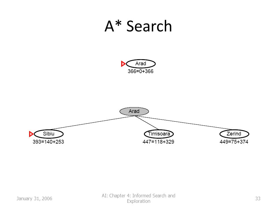 January 31, 2006 AI: Chapter 4: Informed Search and Exploration 33 A* Search