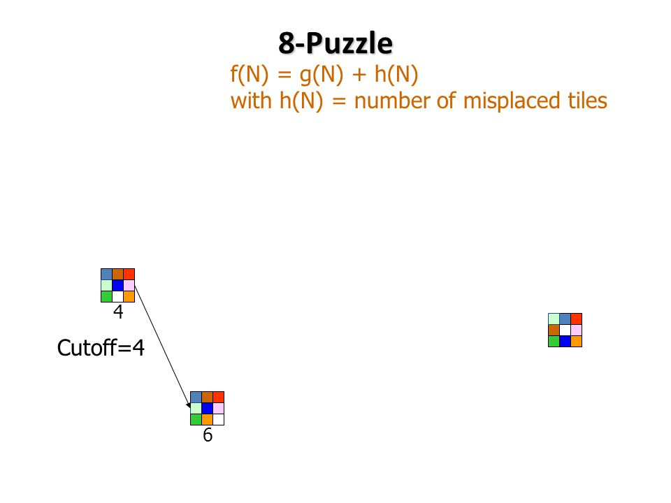 8-Puzzle 4 6 f(N) = g(N) + h(N) with h(N) = number of misplaced tiles Cutoff=4