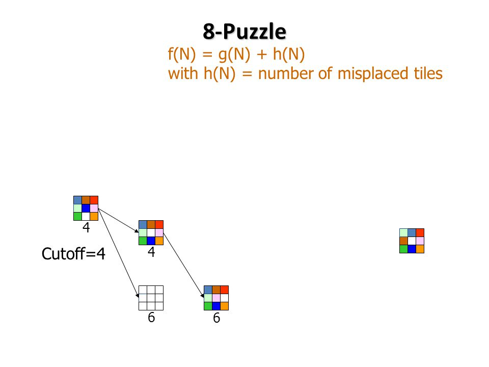 8-Puzzle f(N) = g(N) + h(N) with h(N) = number of misplaced tiles Cutoff=4 6