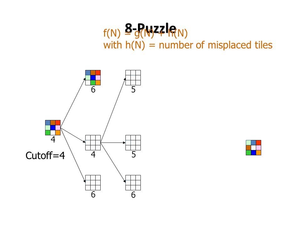 4 8-Puzzle 4 6 f(N) = g(N) + h(N) with h(N) = number of misplaced tiles Cutoff=