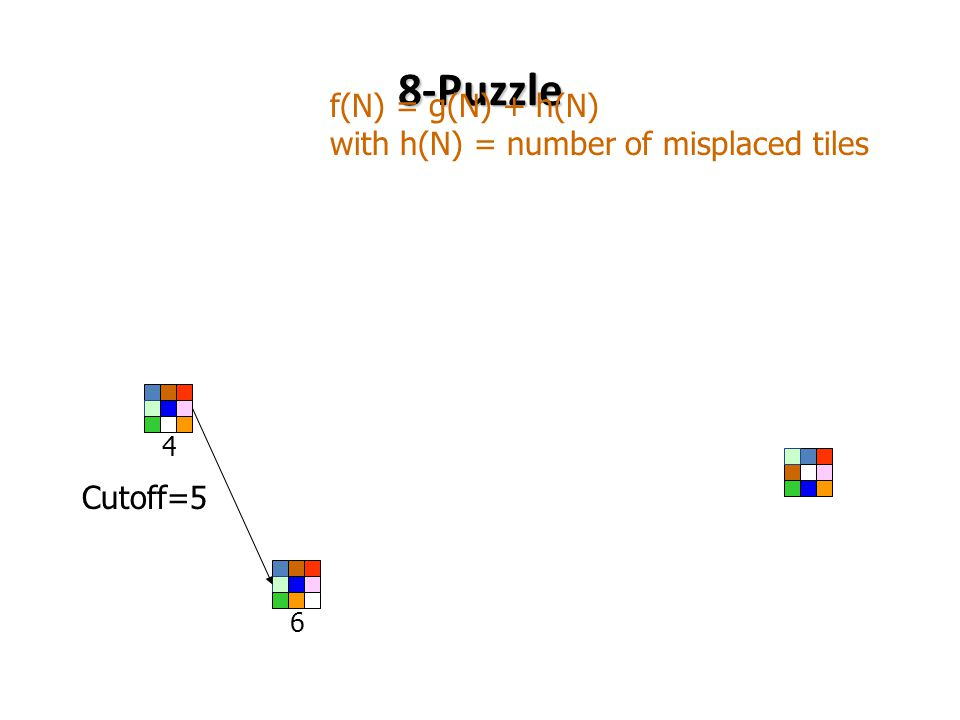 8-Puzzle 4 6 f(N) = g(N) + h(N) with h(N) = number of misplaced tiles Cutoff=5