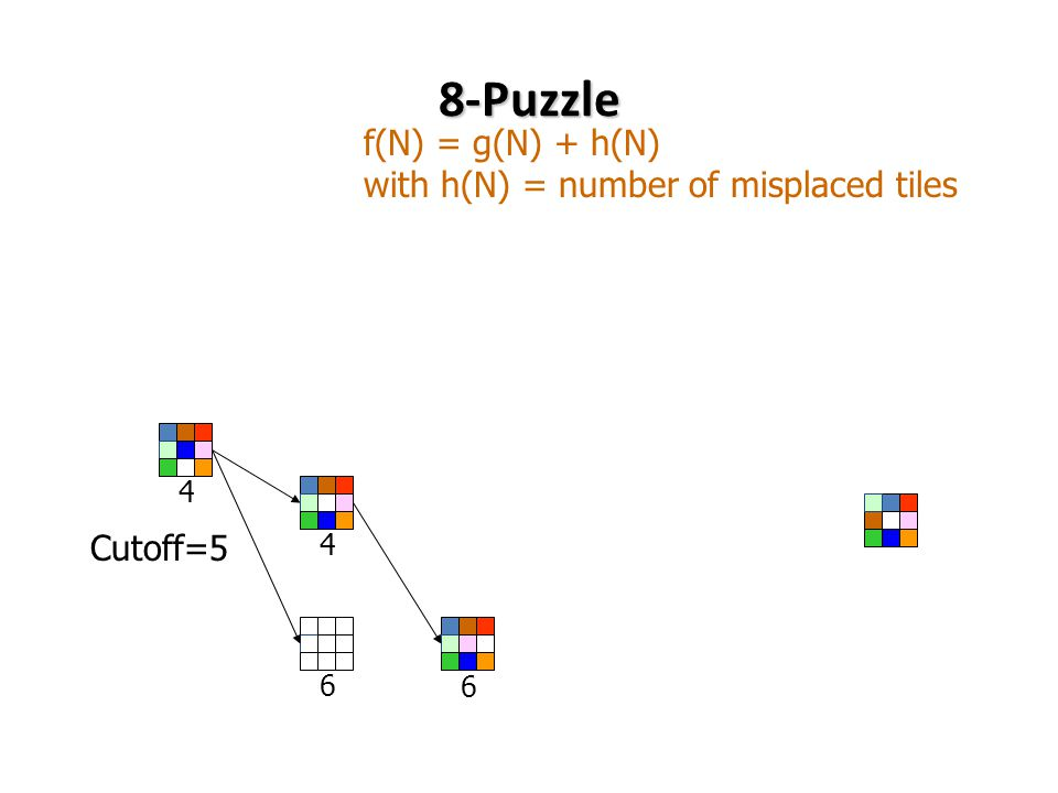 8-Puzzle f(N) = g(N) + h(N) with h(N) = number of misplaced tiles Cutoff=5 6