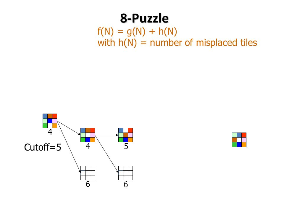 8-Puzzle f(N) = g(N) + h(N) with h(N) = number of misplaced tiles Cutoff=5 6 5