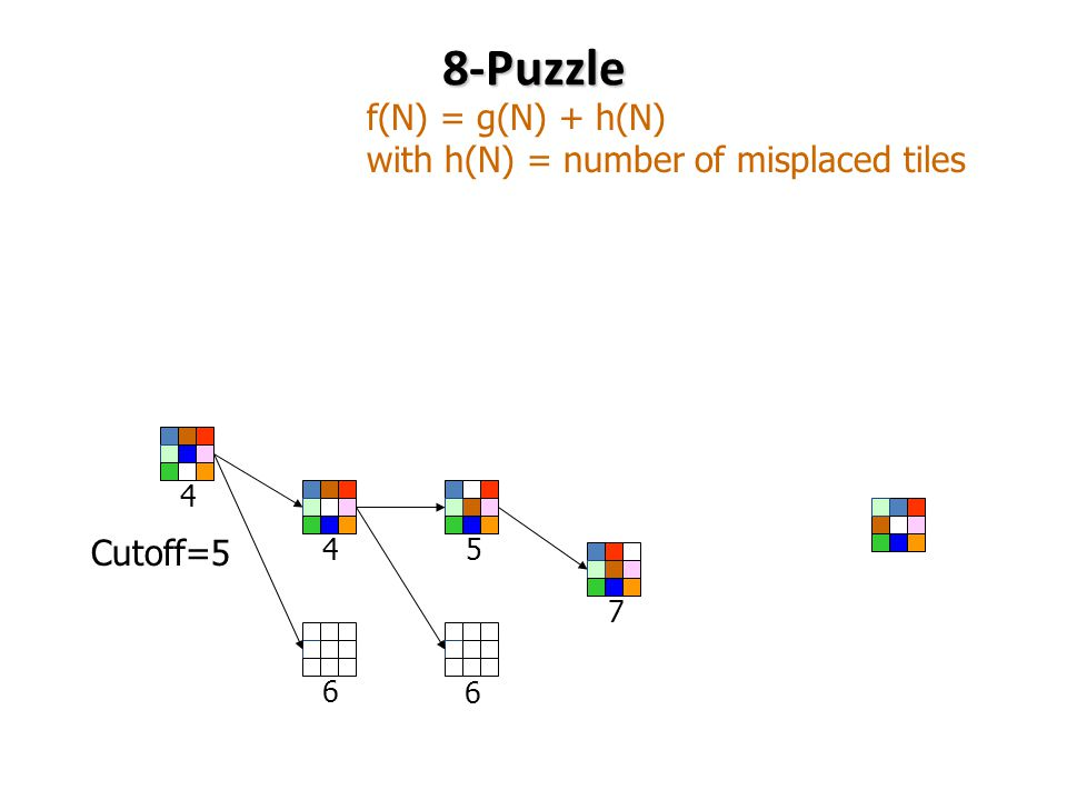 8-Puzzle f(N) = g(N) + h(N) with h(N) = number of misplaced tiles Cutoff=5 6 57