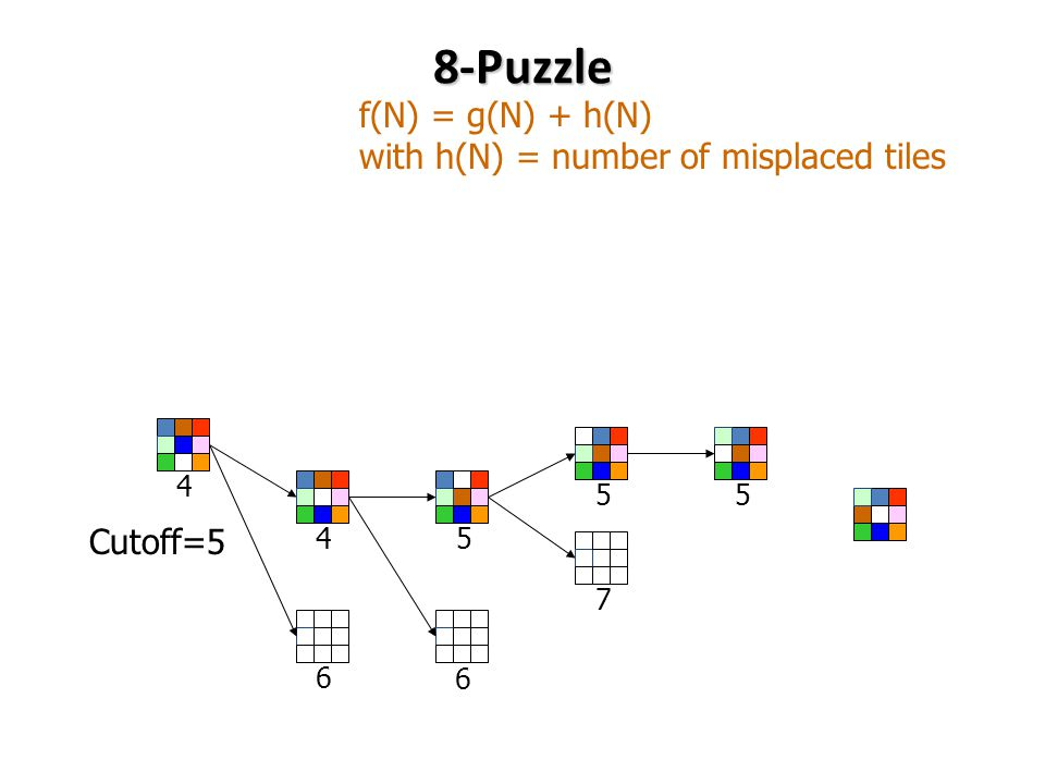 8-Puzzle f(N) = g(N) + h(N) with h(N) = number of misplaced tiles Cutoff=