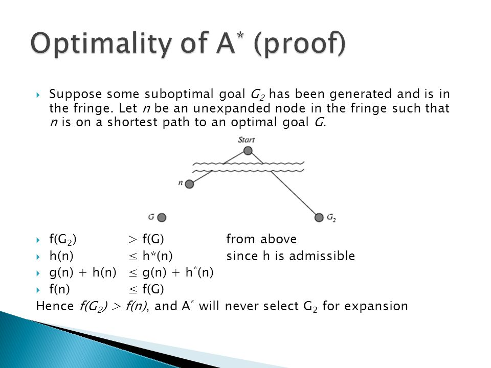 Suppose some suboptimal goal G 2 has been generated and is in the fringe.