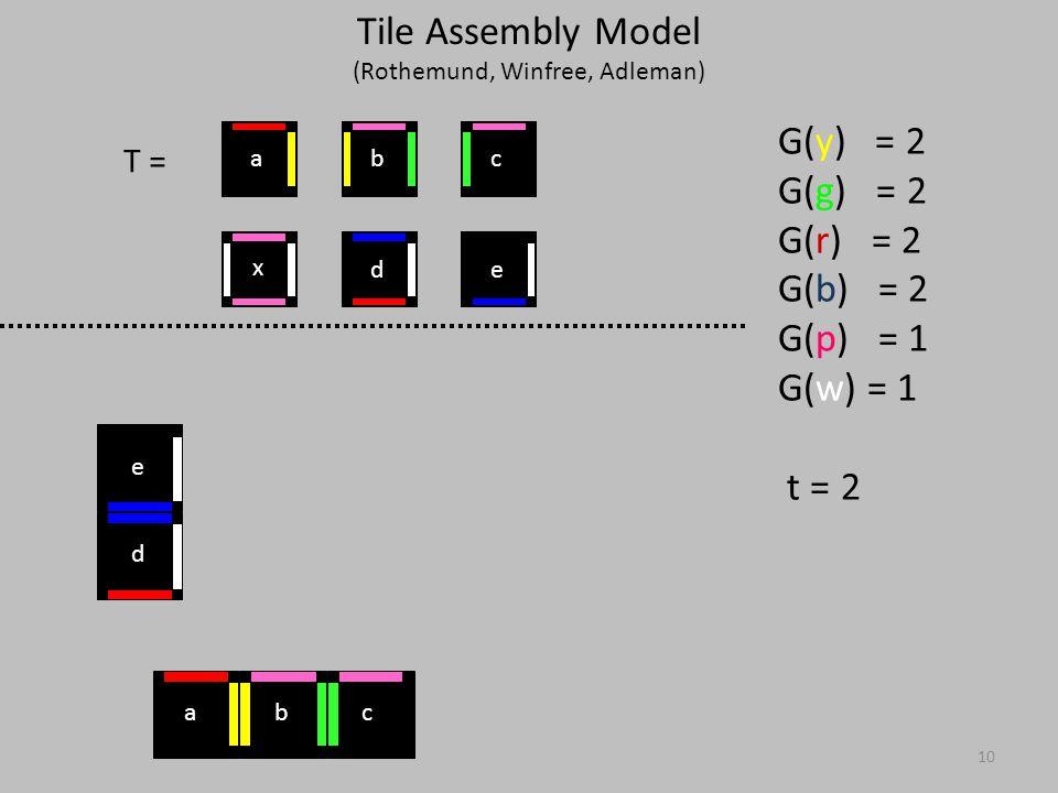 10 T = G(y) = 2 G(g) = 2 G(r) = 2 G(b) = 2 G(p) = 1 G(w) = 1 t = 2 d e x ed cba bca Tile Assembly Model (Rothemund, Winfree, Adleman)