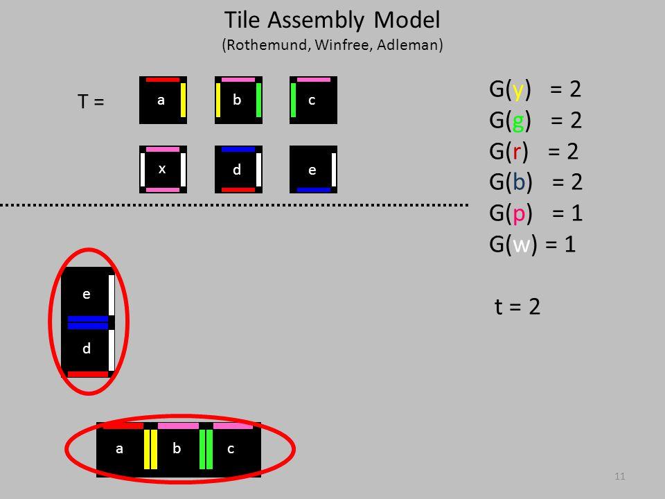 11 T = G(y) = 2 G(g) = 2 G(r) = 2 G(b) = 2 G(p) = 1 G(w) = 1 t = 2 d e x ed cba bca Tile Assembly Model (Rothemund, Winfree, Adleman)