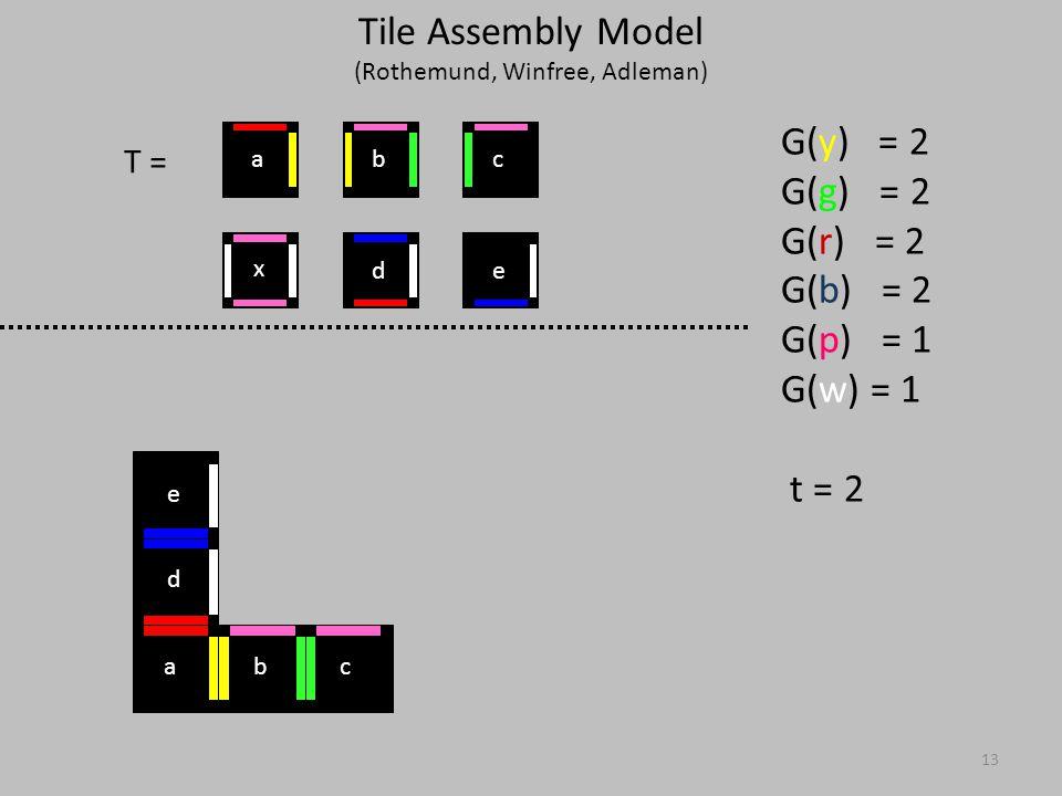 13 T = G(y) = 2 G(g) = 2 G(r) = 2 G(b) = 2 G(p) = 1 G(w) = 1 t = 2 x ed cba abc d e Tile Assembly Model (Rothemund, Winfree, Adleman)