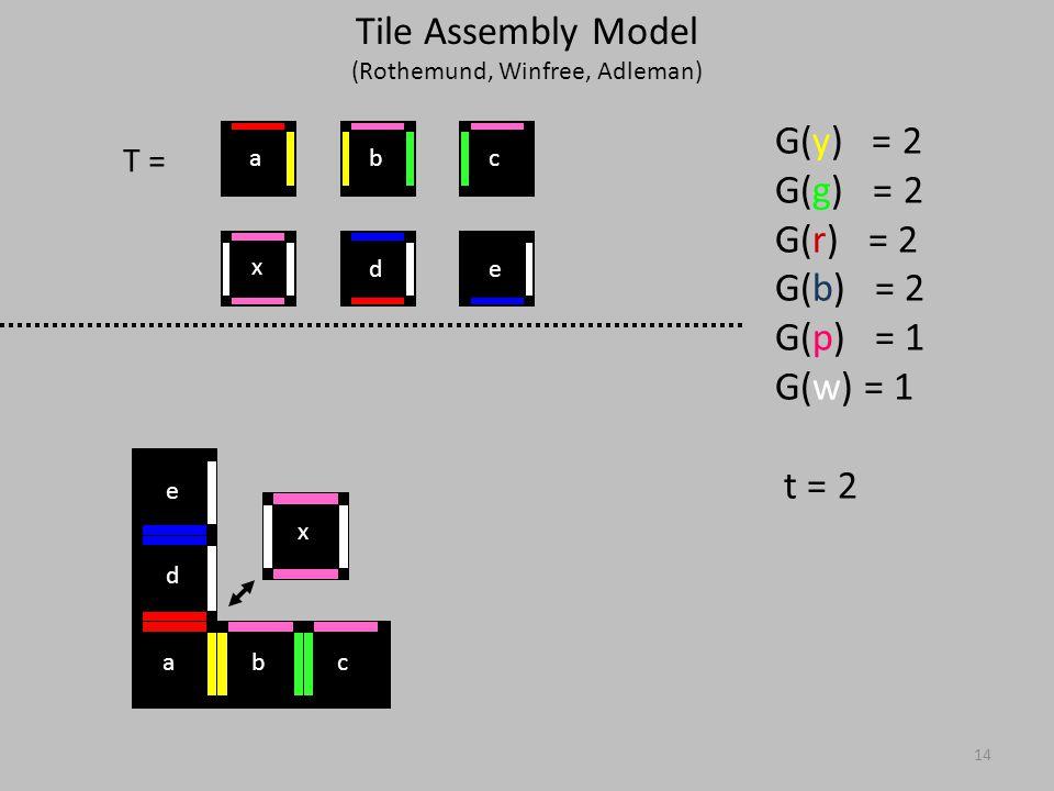 14 T = G(y) = 2 G(g) = 2 G(r) = 2 G(b) = 2 G(p) = 1 G(w) = 1 t = 2 x ed cba x abc d e Tile Assembly Model (Rothemund, Winfree, Adleman)