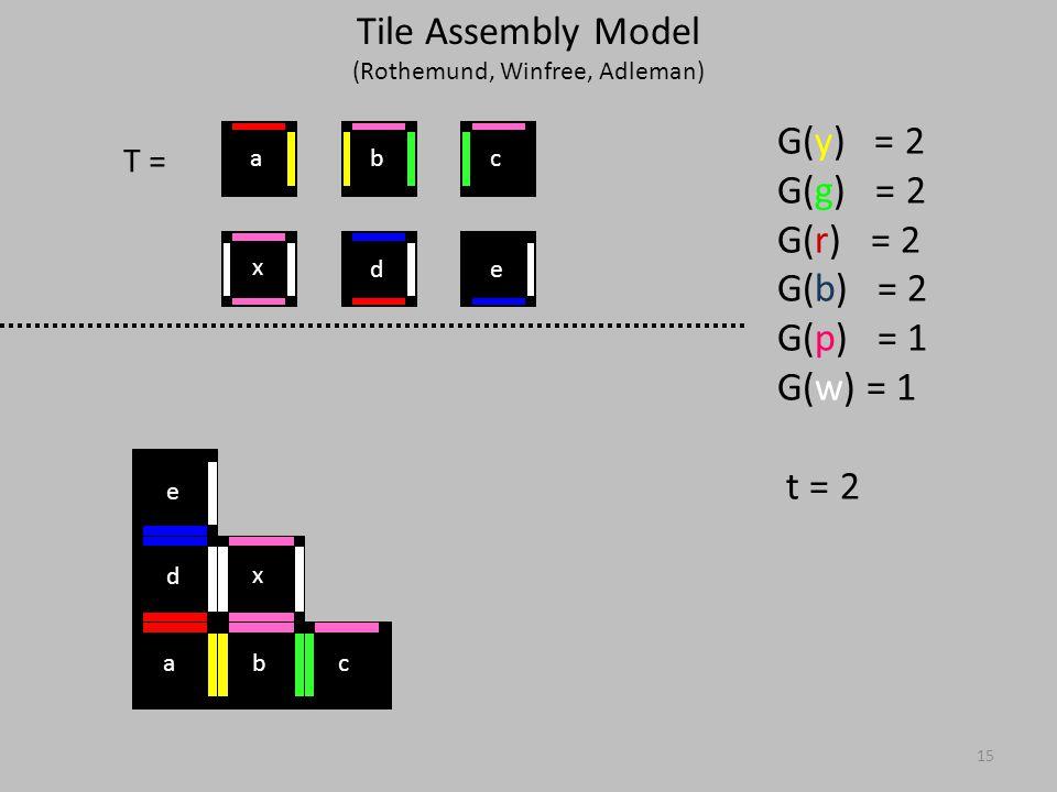 15 T = G(y) = 2 G(g) = 2 G(r) = 2 G(b) = 2 G(p) = 1 G(w) = 1 t = 2 abc d e x x ed cba Tile Assembly Model (Rothemund, Winfree, Adleman)