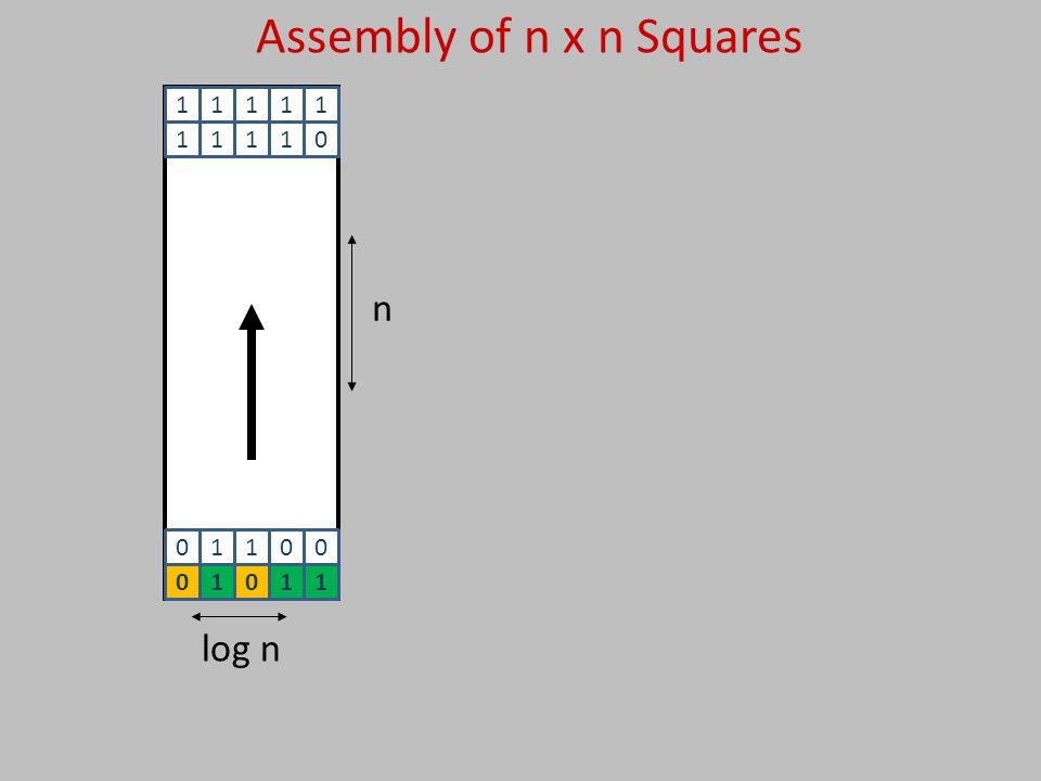 Assembly of n x n Squares n log n 01100 11111 11110 01011