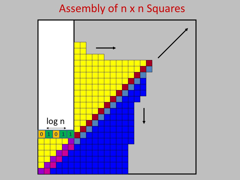 Assembly of n x n Squares log n 01011