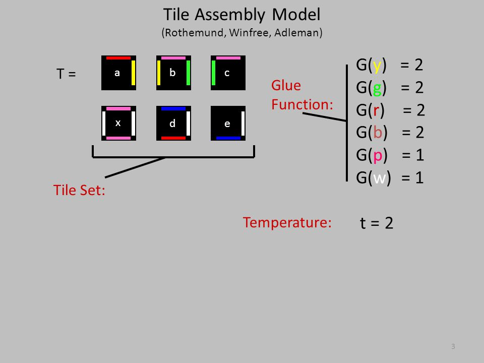 Assembly of n x n Squares n - k k Complexity: