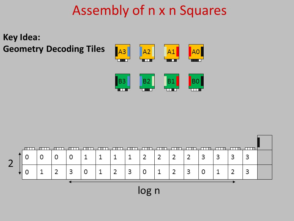 3 3 2 3 1 3 0 3 3 2 2 2 1 2 0 2 3 1 2 1 1 1 0 1 3 0 2 0 1 00 2 log n Assembly of n x n Squares 0 B3B2B1B0 A3A2A1A0 Key Idea: Geometry Decoding Tiles