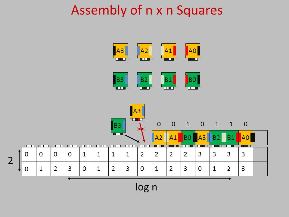 3 3 2 3 1 3 0 3 3 2 2 2 1 2 0 2 3 1 2 1 1 1 0 1 3 0 2 0 1 00 2 log n Assembly of n x n Squares 0 00001111 B0A0A1B1A2B2A3B3A0B1B2A3B0A1A2 1 2 0 2 0 B3A3