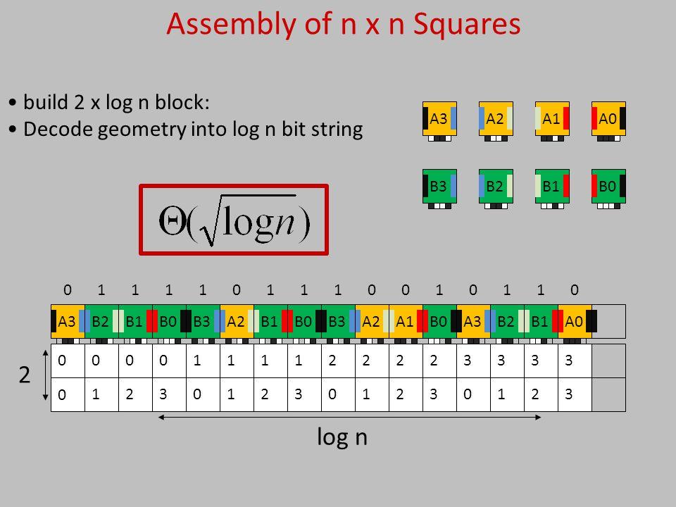 3 3 2 3 1 3 0 3 3 2 2 2 1 2 0 2 3 1 2 1 1 1 0 1 3 0 2 0 1 00 2 log n Assembly of n x n Squares 0 0100000111111111 B0A0A1B1A2B2A3B3A0B1B2A3B0A1A2B3B0B1A2B3B0B1B2A3 build 2 x log n block: Decode geometry into log n bit string
