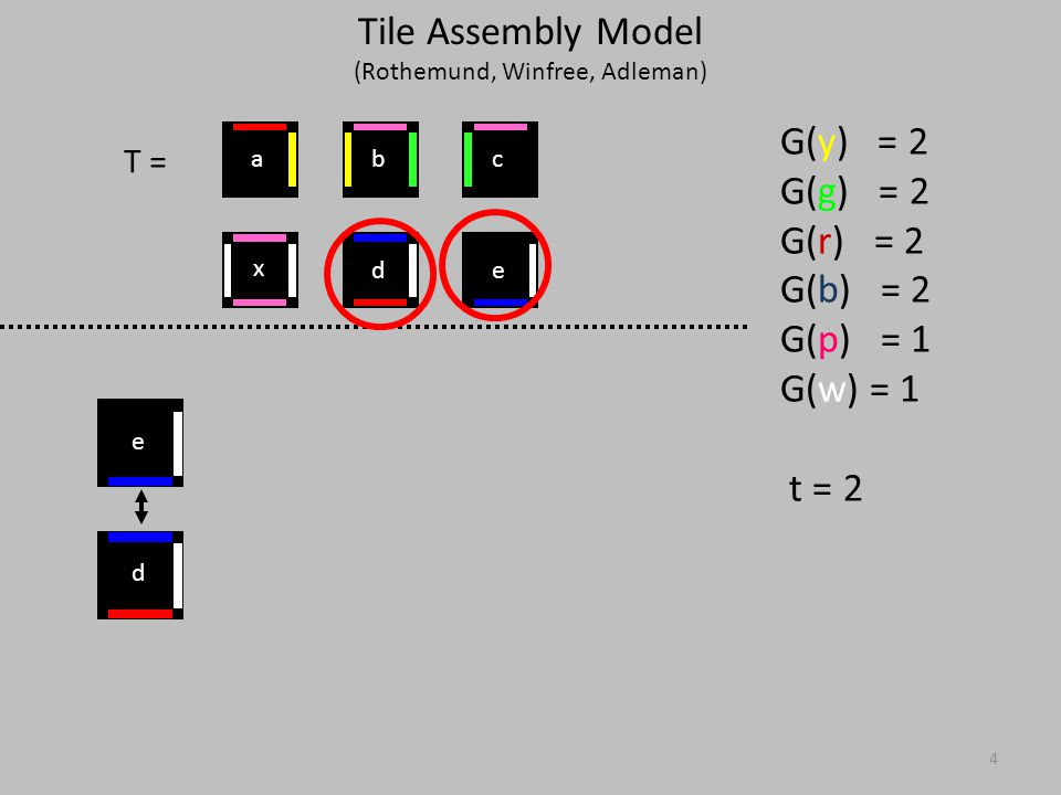 4 T = G(y) = 2 G(g) = 2 G(r) = 2 G(b) = 2 G(p) = 1 G(w) = 1 t = 2 d e x ed cba Tile Assembly Model (Rothemund, Winfree, Adleman)