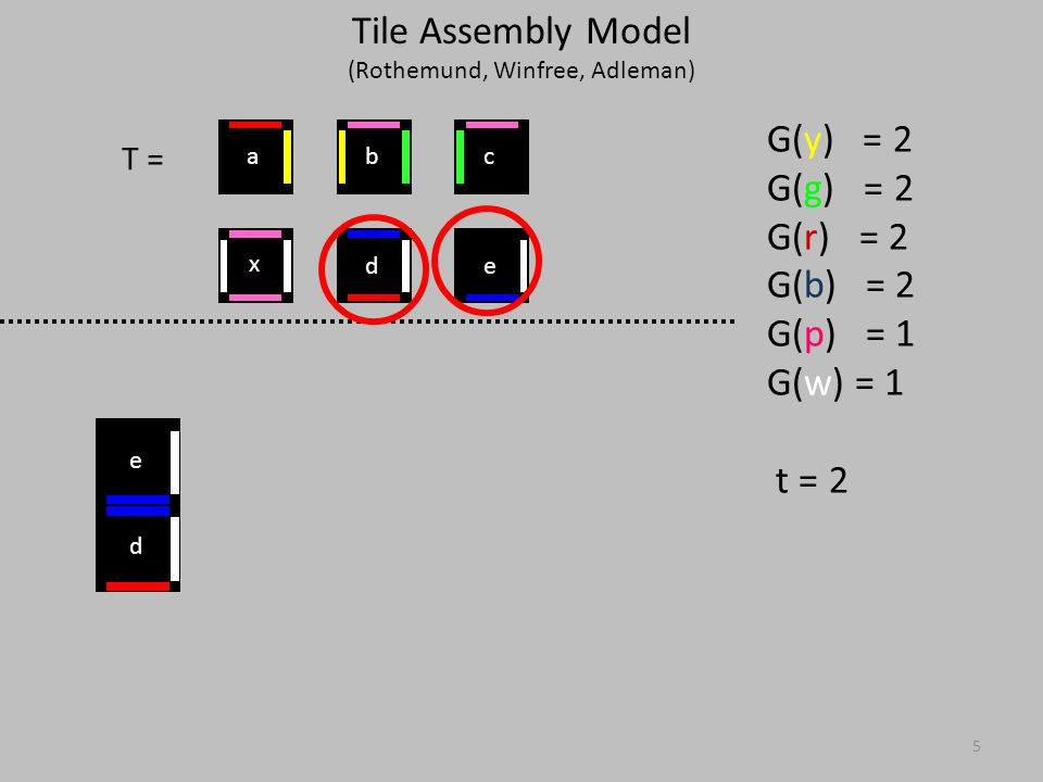 16 T = G(y) = 2 G(g) = 2 G(r) = 2 G(b) = 2 G(p) = 1 G(w) = 1 t = 2 x ed cba abc d e xx Tile Assembly Model (Rothemund, Winfree, Adleman)