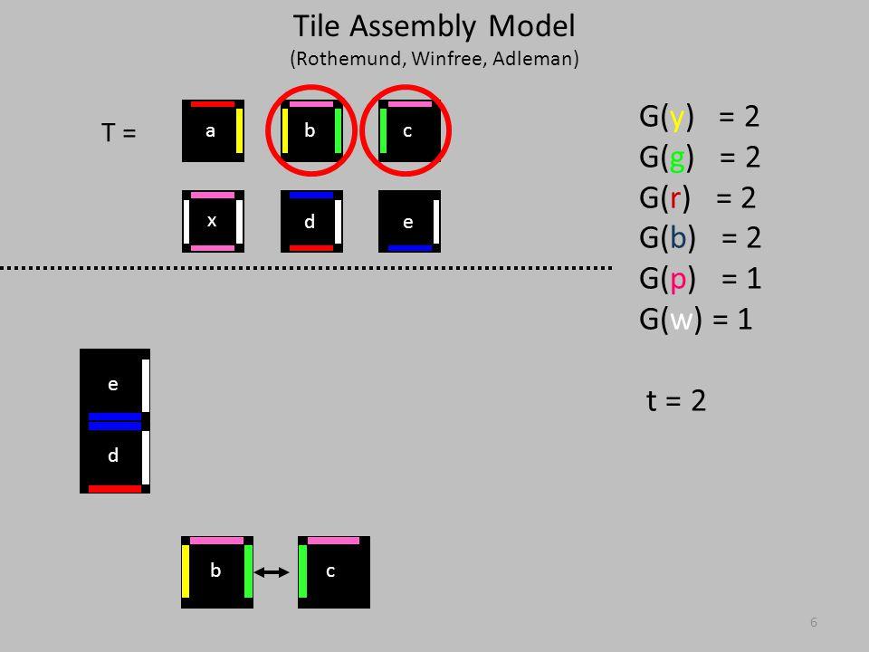 17 T = G(y) = 2 G(g) = 2 G(r) = 2 G(b) = 2 G(p) = 1 G(w) = 1 t = 2 x ed cba abc d e xx x Tile Assembly Model (Rothemund, Winfree, Adleman)