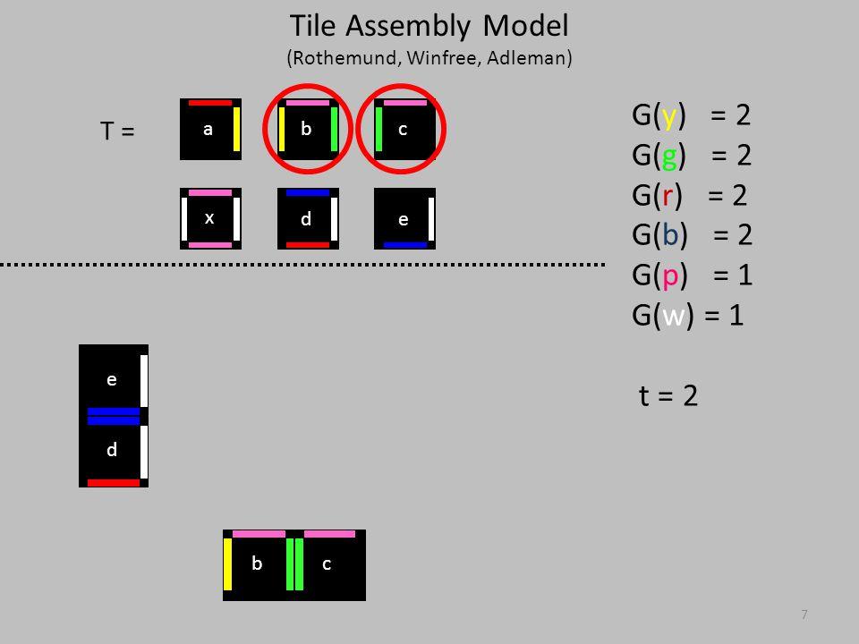 18 T = G(y) = 2 G(g) = 2 G(r) = 2 G(b) = 2 G(p) = 1 G(w) = 1 t = 2 x ed cba abc d e xx xx Tile Assembly Model (Rothemund, Winfree, Adleman)