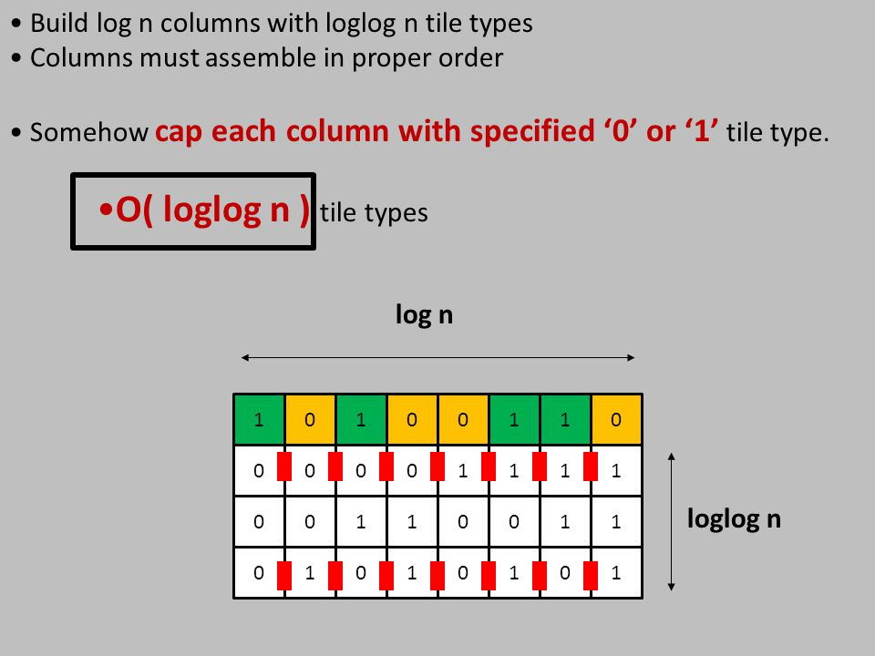 10100110 log n 1 1 1 1 1 0101010 0 1 0 0 0 0 1 0 1 01 0 loglog n Build log n columns with loglog n tile types Columns must assemble in proper order So