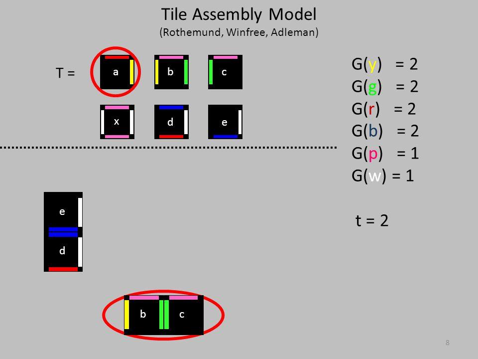 8 T = G(y) = 2 G(g) = 2 G(r) = 2 G(b) = 2 G(p) = 1 G(w) = 1 t = 2 d e x ed cba bc Tile Assembly Model (Rothemund, Winfree, Adleman)