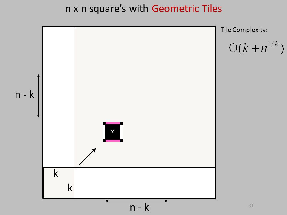 83 n x n squares with Geometric Tiles Tile Complexity: n - k k k x