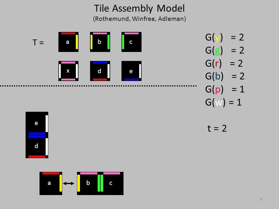 9 T = G(y) = 2 G(g) = 2 G(r) = 2 G(b) = 2 G(p) = 1 G(w) = 1 t = 2 d e x ed cba bca Tile Assembly Model (Rothemund, Winfree, Adleman)