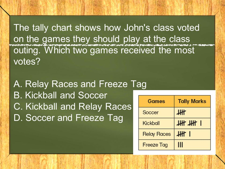 The tally chart shows how John's class voted on the games they should play at the class outing. Which two games received the most votes? A. Relay Race