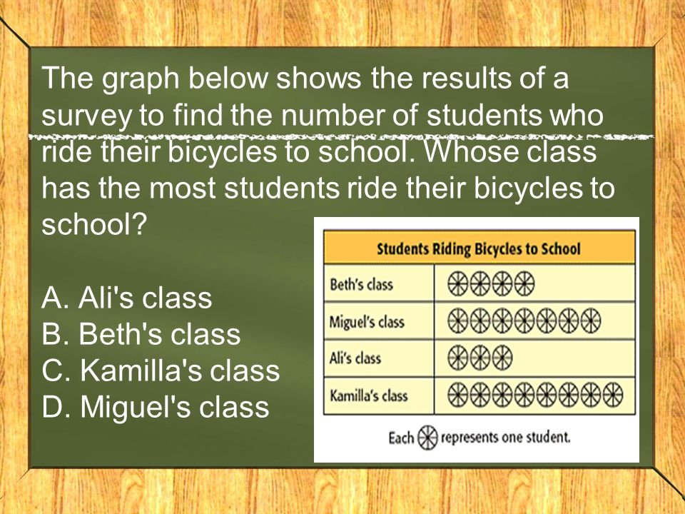 The graph below shows the results of a survey to find the number of students who ride their bicycles to school. Whose class has the most students ride