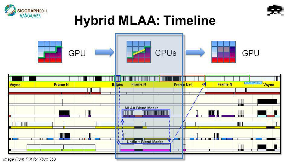 Hybrid MLAA: Timeline GPU CPUs GPU Image From PIX for Xbox 360